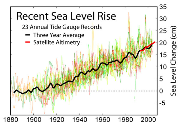 Michael Mann chart on sea level rise